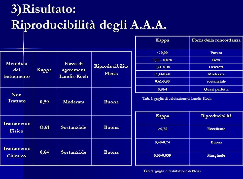 3)Risultato: Riproducibilità degli A.A.A. Metodica del trattamento Kappa Forza di agreement Landis-Koch RiproducibilitàFleiss Non Trattato 0,59Moderat