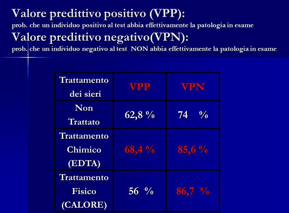 Valore predittivo positivo (VPP): prob. che un individuo positivo al test abbia effettivamente la patologia in esame Valore predittivo negativo(VPN):