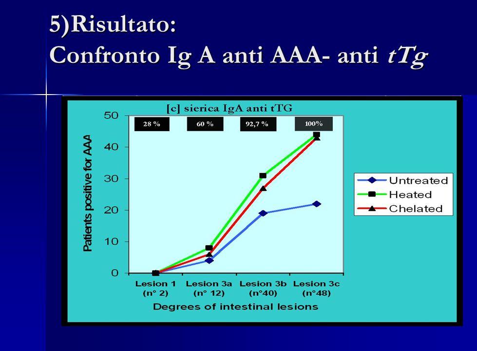 5)Risultato: Confronto Ig A anti AAA- anti tTg IgA ANTI - ACTINA IgA ANTI- tTG PZ. CELIACI ( :102 ) ( :102 ) NONTRATTATITRATTAMENTOFISICOTRATTAMENTOCH