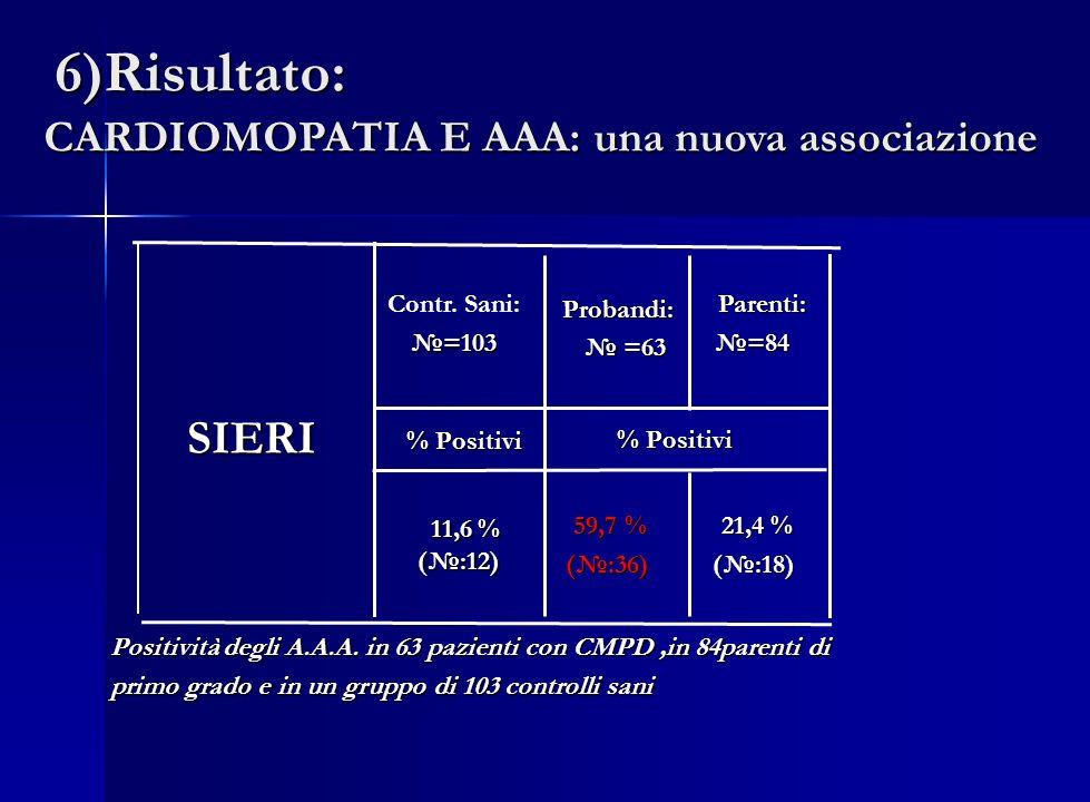 Contr. Sani:=103 Probandi: Probandi: =63 =63 Parenti: Parenti: =84 =84 % Positivi 59,7 % 59,7 % (:36) (:36) 21,4 % 21,4 % (:18) (:18) SIERI % Positivi