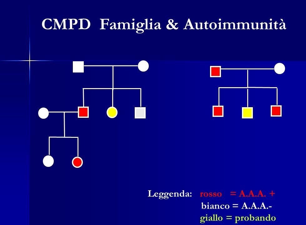 Leggenda: rosso = A.A.A. + bianco = A.A.A.- giallo = probando CMPD Famiglia & Autoimmunità
