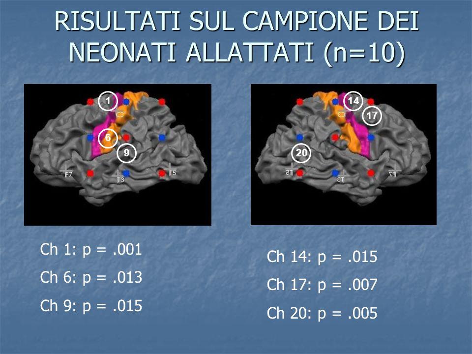 RISULTATI SUL CAMPIONE DEI NEONATI ALLATTATI (n=10) 114 6 9 17 20 Ch 1: p =.001 Ch 6: p =.013 Ch 9: p =.015 Ch 14: p =.015 Ch 17: p =.007 Ch 20: p =.0