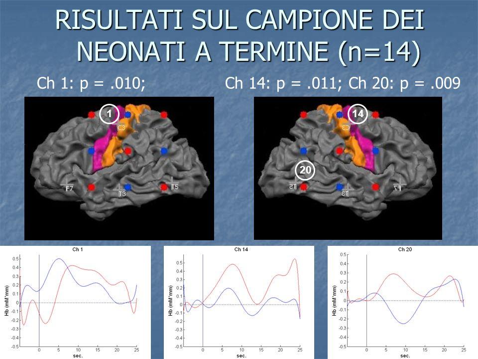 RISULTATI SUL CAMPIONE DEI NEONATI A TERMINE (n=14) 114 20 Ch 1: p =.010; Ch 14: p =.011; Ch 20: p =.009