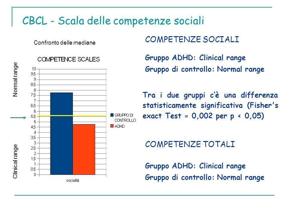 CBCL - Scala delle competenze sociali COMPETENZE TOTALI Gruppo ADHD: Clinical range Gruppo di controllo: Normal range COMPETENZE SOCIALI Gruppo ADHD: