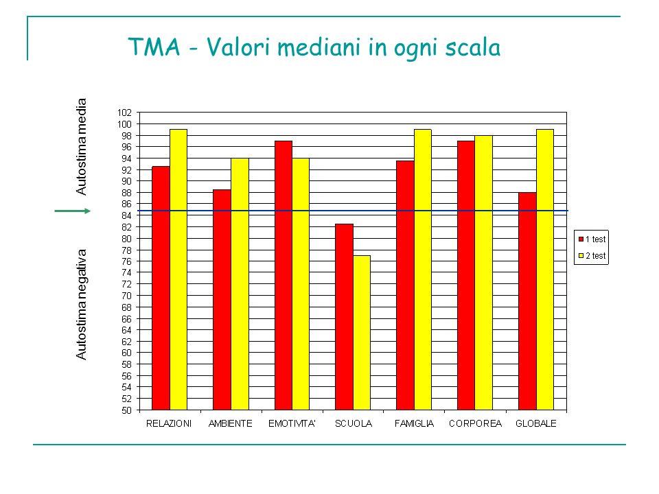 TMA - Valori mediani in ogni scala Autostima media Autostima negativa