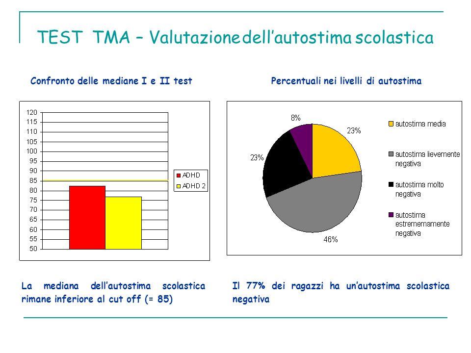 Confronto delle mediane I e II testPercentuali nei livelli di autostima TEST TMA – Valutazione dellautostima scolastica La mediana dellautostima scola