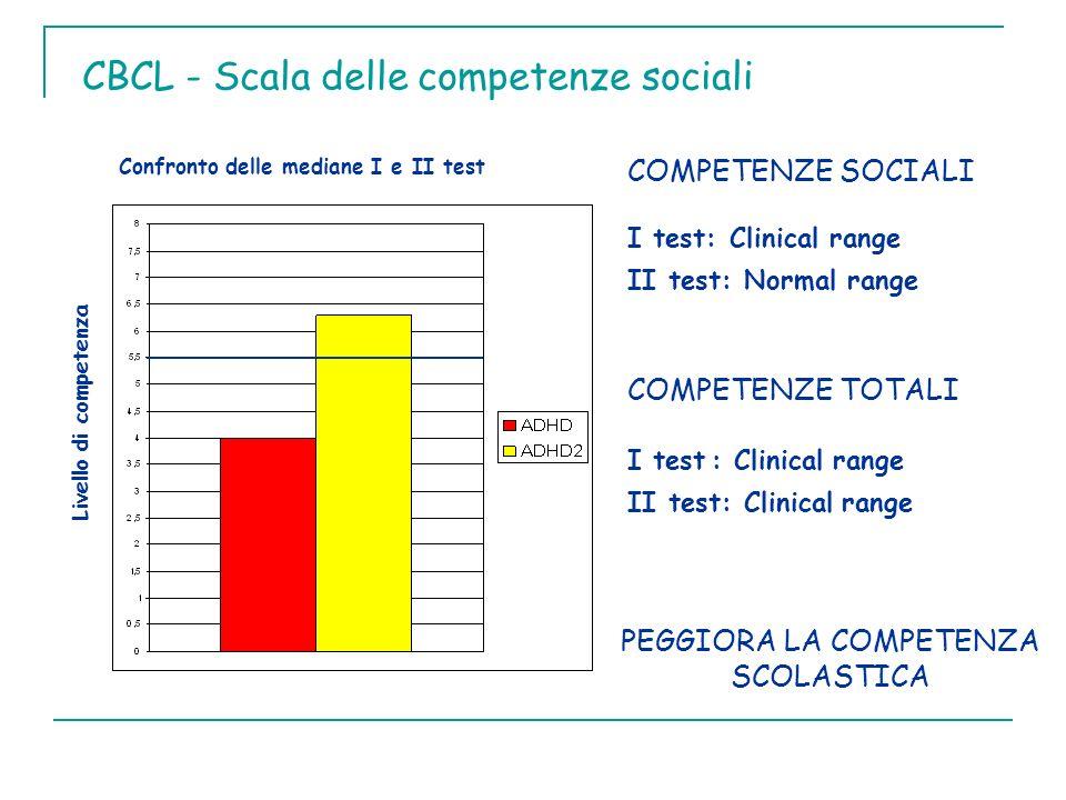CBCL - Scala delle competenze sociali Confronto delle mediane I e II test Livello di competenza COMPETENZE SOCIALI I test: Clinical range II test: Nor