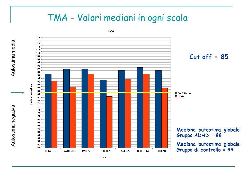 TMA - Valori mediani in ogni scala Autostima media Autostima negativa Cut off = 85 Mediana autostima globale Gruppo ADHD = 88 Mediana autostima global