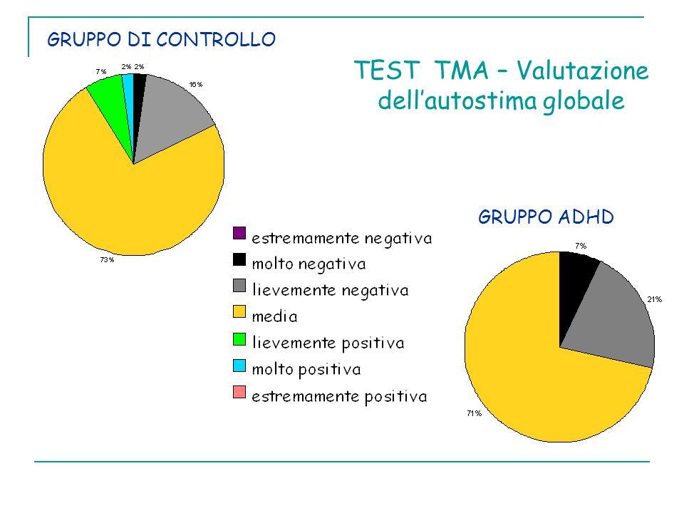 GRUPPO DI CONTROLLO GRUPPO ADHD TEST TMA – Valutazione dellautostima globale