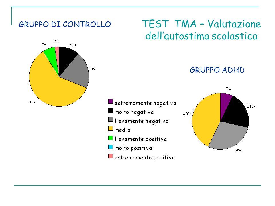TEST TMA – Valutazione dellautostima scolastica GRUPPO DI CONTROLLO GRUPPO ADHD