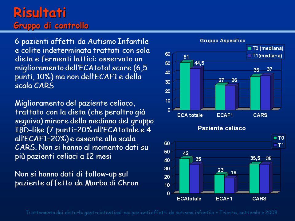 6 pazienti affetti da Autismo Infantile e colite indeterminata trattati con sola dieta e fermenti lattici: osservato un miglioramento dellECAtotal sco