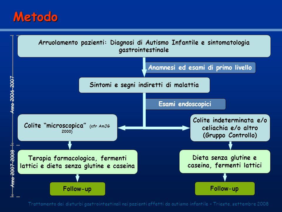 Anamnesi ed esami di primo livello Arruolamento pazienti: Diagnosi di Autismo Infantile e sintomatologia gastrointestinale Sintomi e segni indiretti d