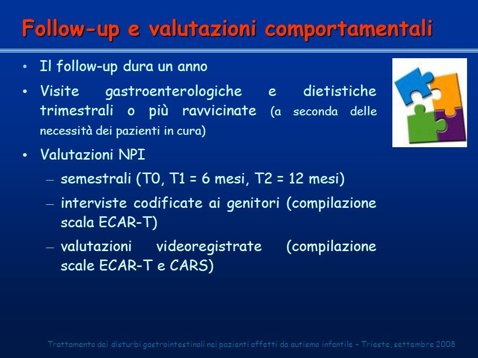 Valuta 29 comportamenti 13 comportamenti individuano il core dellautismo ECA total score (somma dei punteggi) ECAF1 score (somma dei punteggi dei comportamenti in grassetto)Follow-up La scala ECAR-T Trattamento dei disturbi gastrointestinali nei pazienti affetti da autismo infantile – Trieste, settembre 2008