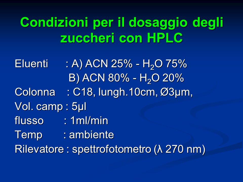 Condizioni per il dosaggio degli zuccheri con HPLC Eluenti : A) ACN 25% - H 2 O 75% B) ACN 80% - H 2 O 20% B) ACN 80% - H 2 O 20% Colonna : C18, lungh