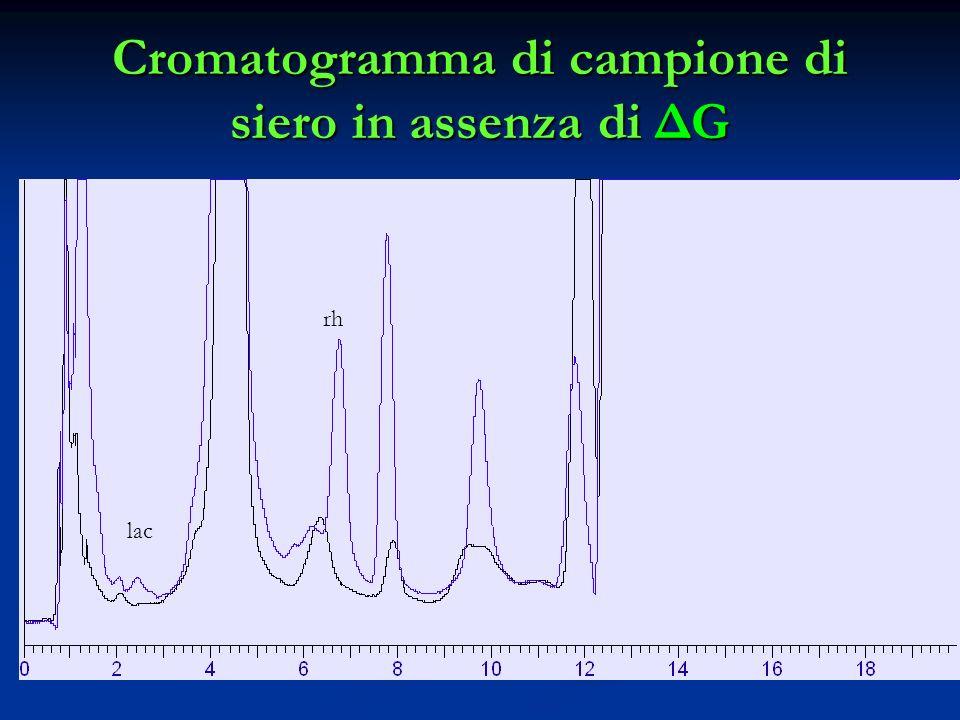 Cromatogramma di campione di siero in assenza di ΔG lac rh