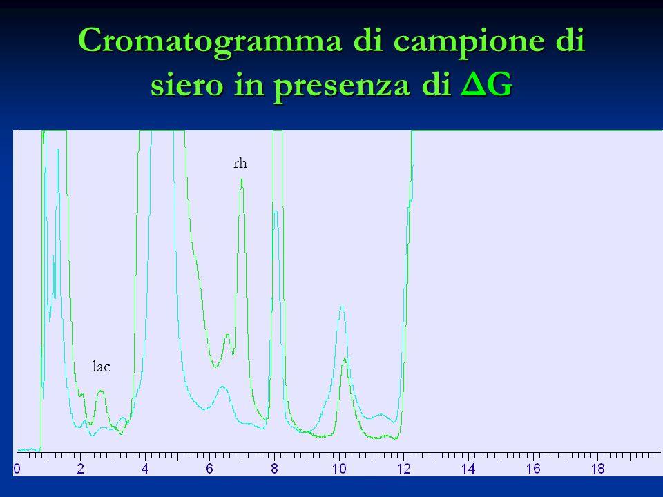Cromatogramma di campione di siero in presenza di ΔG lac rh