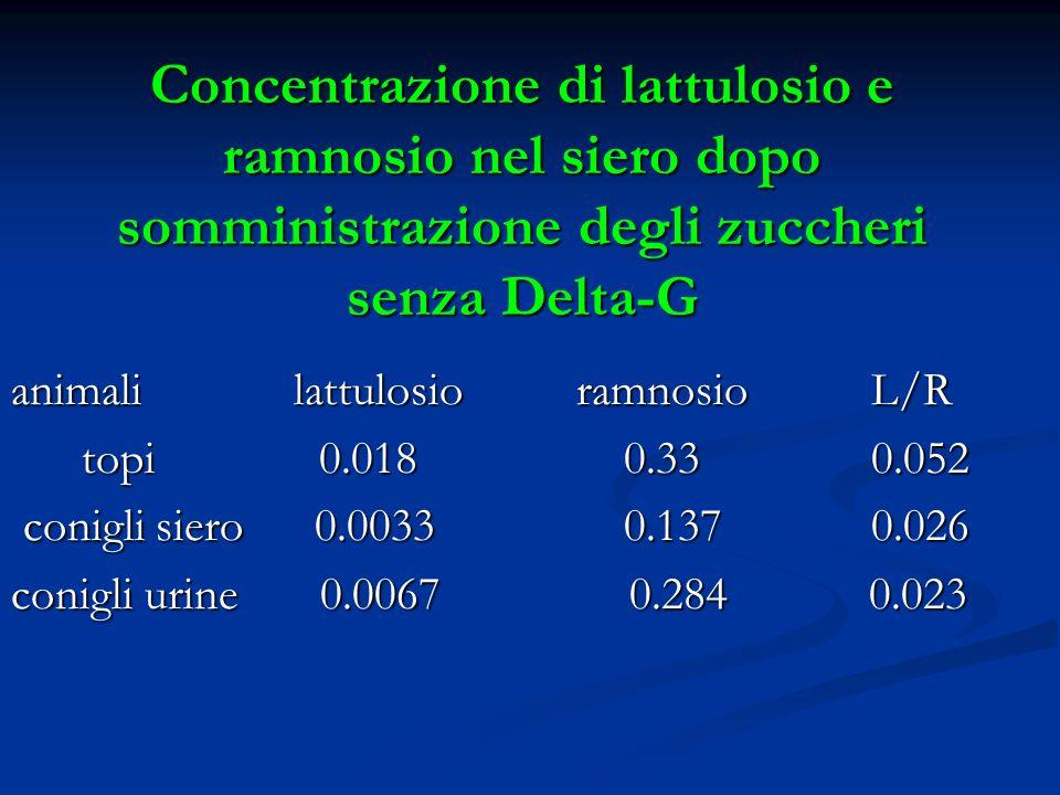 Concentrazione di lattulosio e ramnosio nel siero dopo somministrazione degli zuccheri senza Delta-G animali lattulosio ramnosio L/R topi 0.018 0.33 0