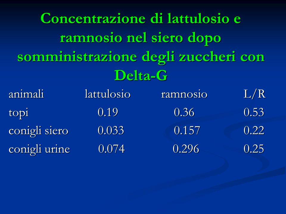 Concentrazione di lattulosio e ramnosio nel siero dopo somministrazione degli zuccheri con Delta-G animali lattulosio ramnosio L/R topi 0.19 0.36 0.53