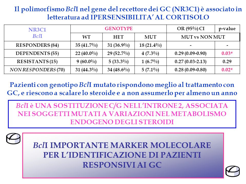NR3C1 Bcl I GENOTYPEOR (95%) CIp-value WTHETMUTMUT vs NON MUT RESPONDERS (84)35 (41.7%)31 (36.9%)18 (21.4%)-- DEPENDENTS (55)22 (40.0%)29 (52.7%)4 (7.