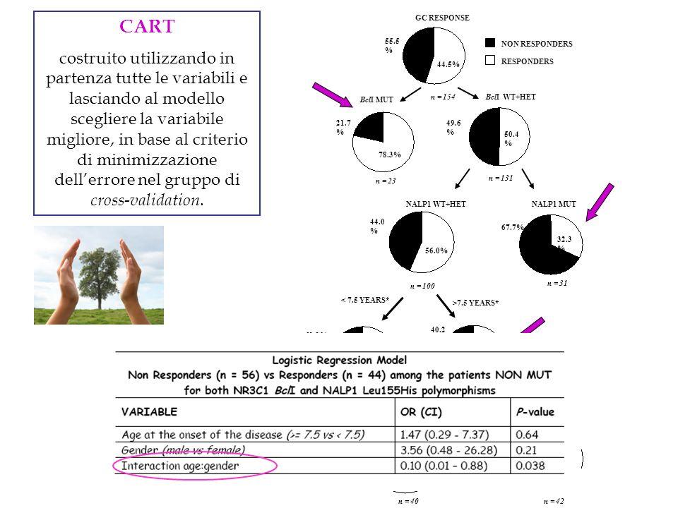 CART costruito utilizzando in partenza tutte le variabili e lasciando al modello scegliere la variabile migliore, in base al criterio di minimizzazion