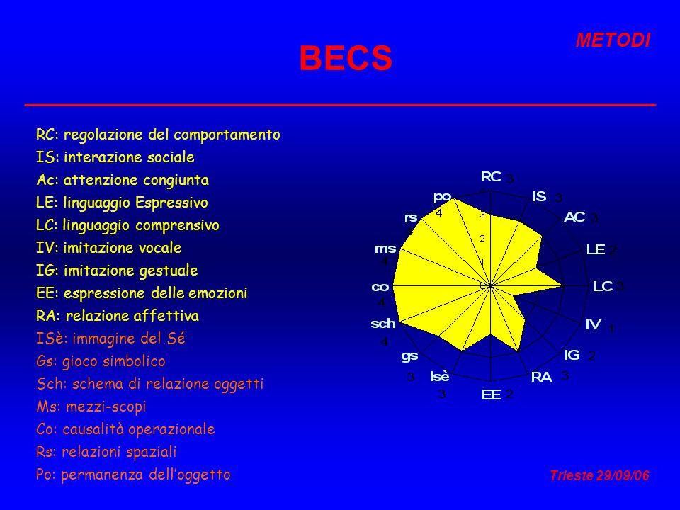 Trieste 29/09/06 BECS RC: regolazione del comportamento IS: interazione sociale Ac: attenzione congiunta LE: linguaggio Espressivo LC: linguaggio comp