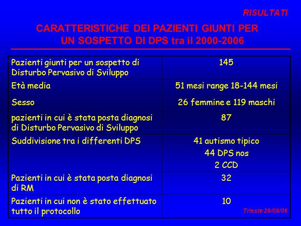 RISULTATI CARATTERISTICHE DEI PAZIENTI GIUNTI PER UN SOSPETTO DI DPS tra il 2000-2006 Pazienti giunti per un sospetto di Disturbo Pervasivo di Svilupp