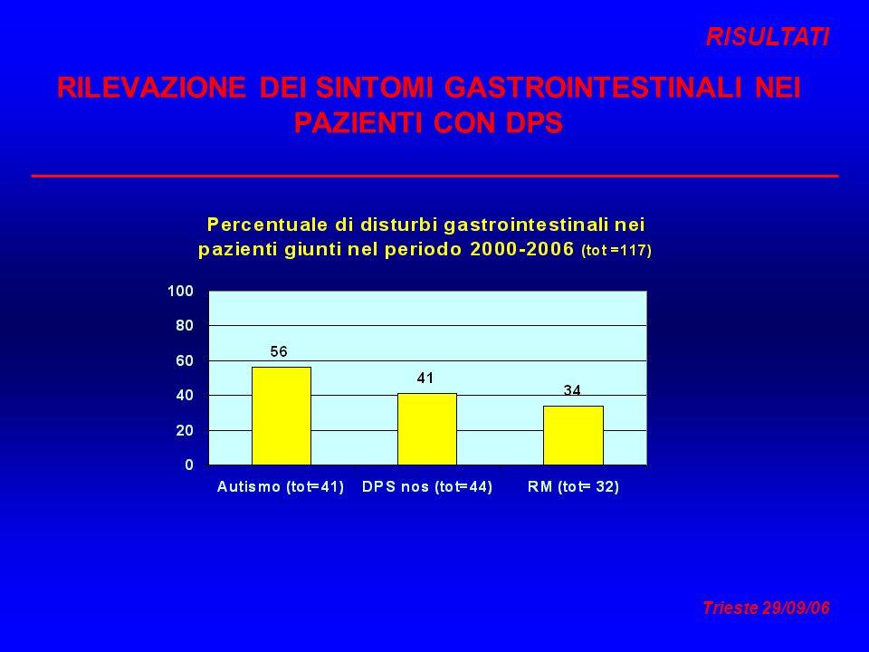 Trieste 29/09/06 RILEVAZIONE DEI SINTOMI GASTROINTESTINALI NEI PAZIENTI CON DPS RISULTATI
