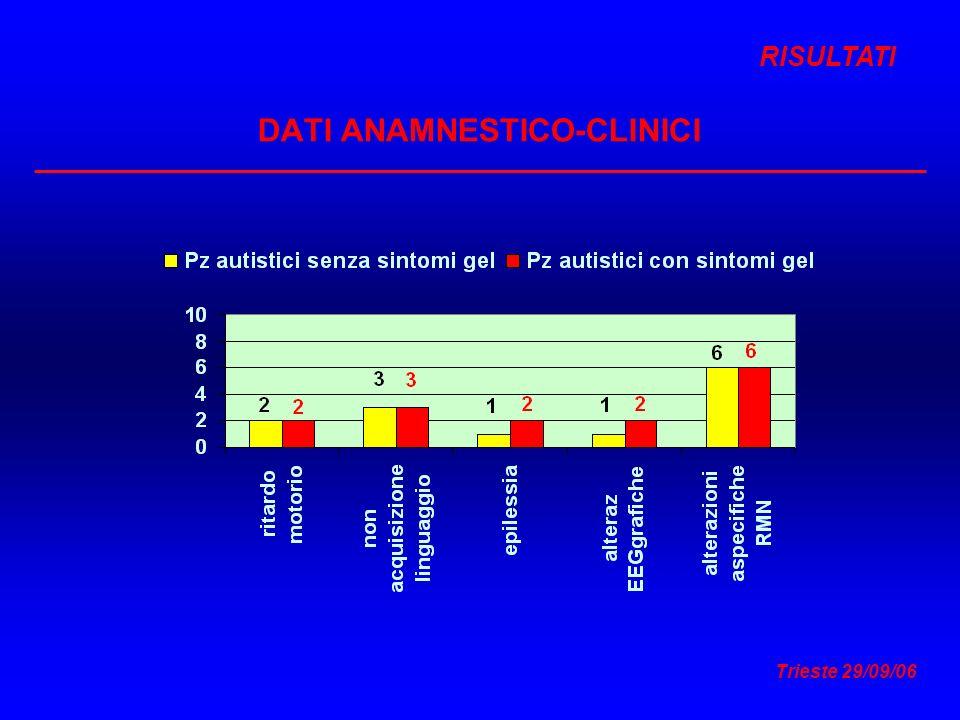 Trieste 29/09/06 DATI ANAMNESTICO-CLINICI RISULTATI