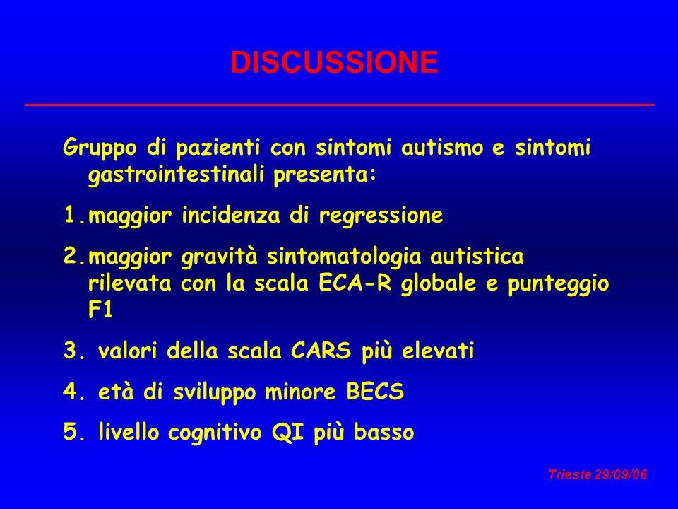 Trieste 29/09/06 DISCUSSIONE Gruppo di pazienti con sintomi autismo e sintomi gastrointestinali presenta: 1.maggior incidenza di regressione 2.maggior