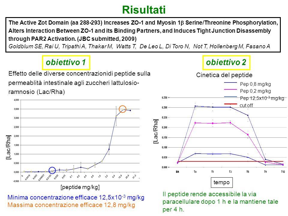 obiettivo 1 Effetto delle diverse concentrazionidi peptide sulla permeablità intestinale agli zuccheri lattulosio- ramnosio (Lac/Rha) Minima concentra