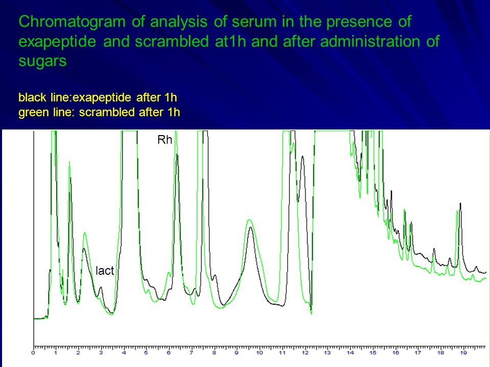Chromatogram of analysis of serum in the presence of exapeptide and scrambled at1h and after administration of sugars black line:exapeptide after 1h g