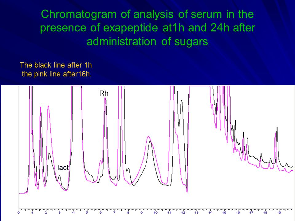 Chromatogram of analysis of serum in the presence of exapeptide at1h and 24h after administration of sugars The black line after 1h the pink line afte