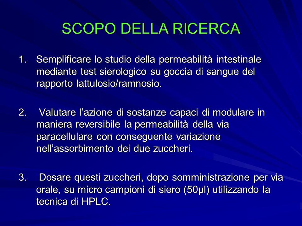 SCOPO DELLA RICERCA 1.Semplificare lo studio della permeabilità intestinale mediante test sierologico su goccia di sangue del rapporto lattulosio/ramn