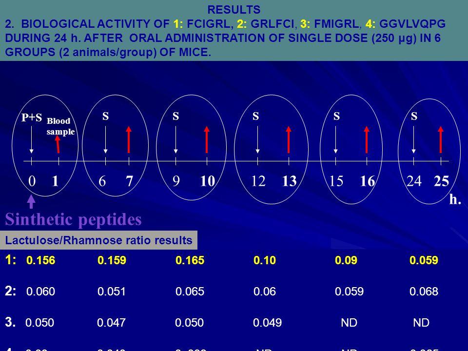 0167910121315162425 Sinthetic peptides h. P+S Blood sample SSSSS RESULTS 2. BIOLOGICAL ACTIVITY OF 1: FCIGRL, 2: GRLFCI, 3: FMIGRL, 4: GGVLVQPG DURING