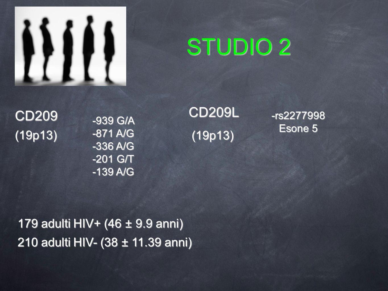 STUDIO 2 -939 G/A -871 A/G -336 A/G -201 G/T -139 A/G -rs2277998 Esone 5 179 adulti HIV+ (46 ± 9.9 anni) 210 adulti HIV- (38 ± 11.39 anni) (19p13) (19