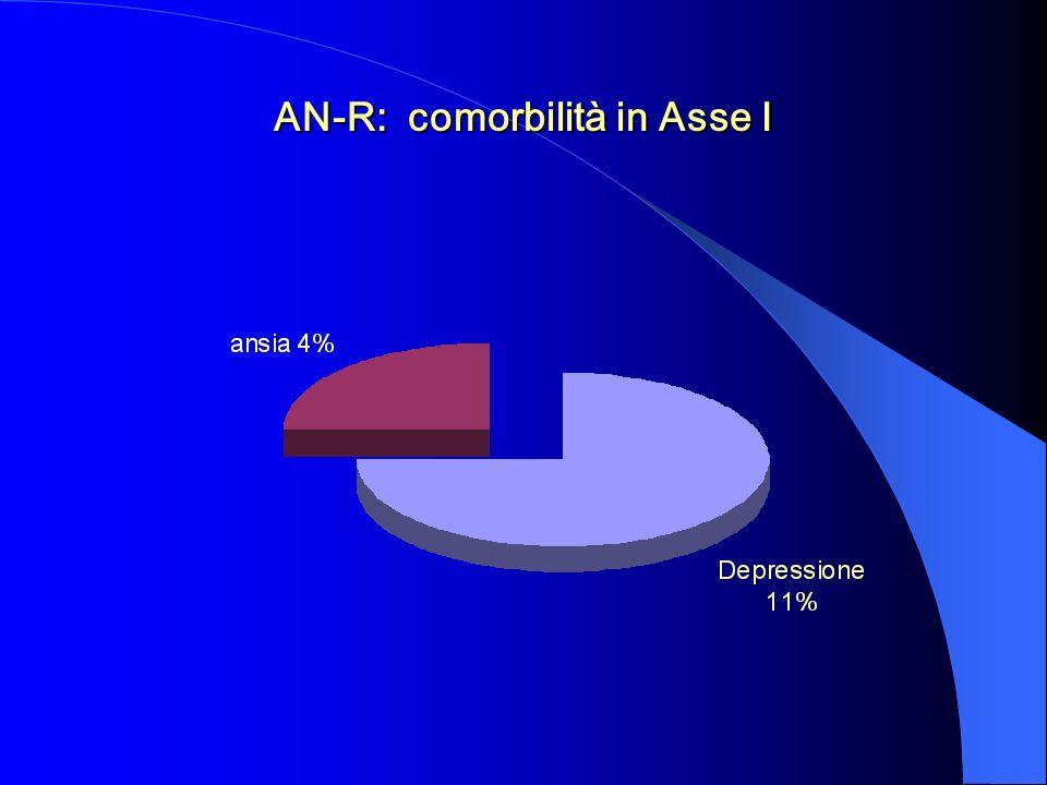 AN-R: comorbilità in Asse I