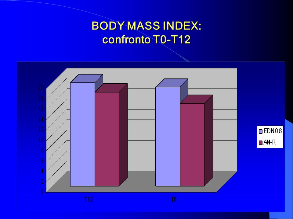 BODY MASS INDEX: confronto T0-T12