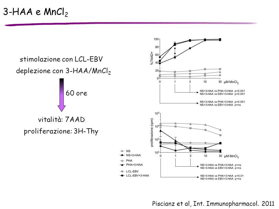 3-HAA e MnCl 2 Piscianz et al, Int. Immunopharmacol. 2011 stimolazione con LCL-EBV deplezione con 3-HAA/MnCl 2 vitalità: 7AAD 60 ore proliferazione: 3