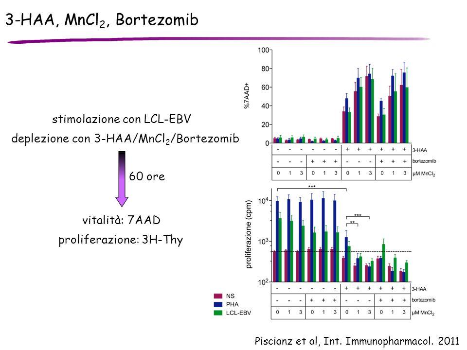 3-HAA, MnCl 2, Bortezomib Piscianz et al, Int. Immunopharmacol. 2011 stimolazione con LCL-EBV deplezione con 3-HAA/MnCl 2 /Bortezomib vitalità: 7AAD 6