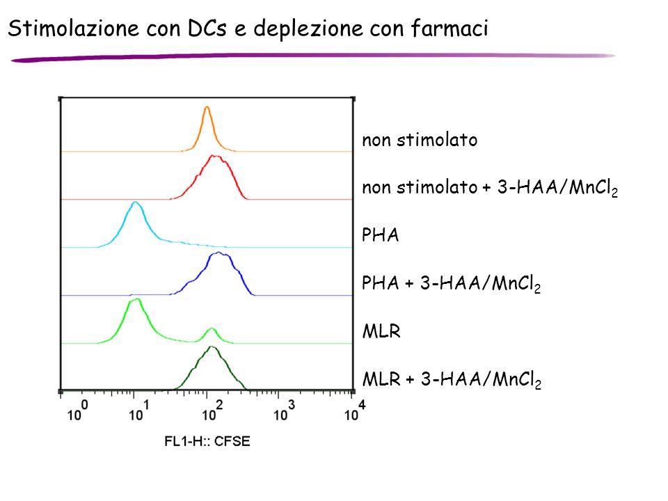 Stimolazione con DCs e deplezione con farmaci MLR MLR + 3-HAA/MnCl 2 PHA non stimolato PHA + 3-HAA/MnCl 2 non stimolato + 3-HAA/MnCl 2