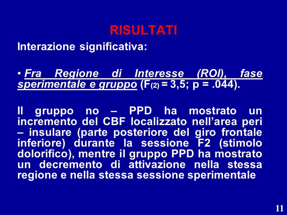 11 RISULTATI Interazione significativa: Fra Regione di Interesse (ROI), fase sperimentale e gruppo (F (2) = 3,5; p =.044). Il gruppo no – PPD ha mostr