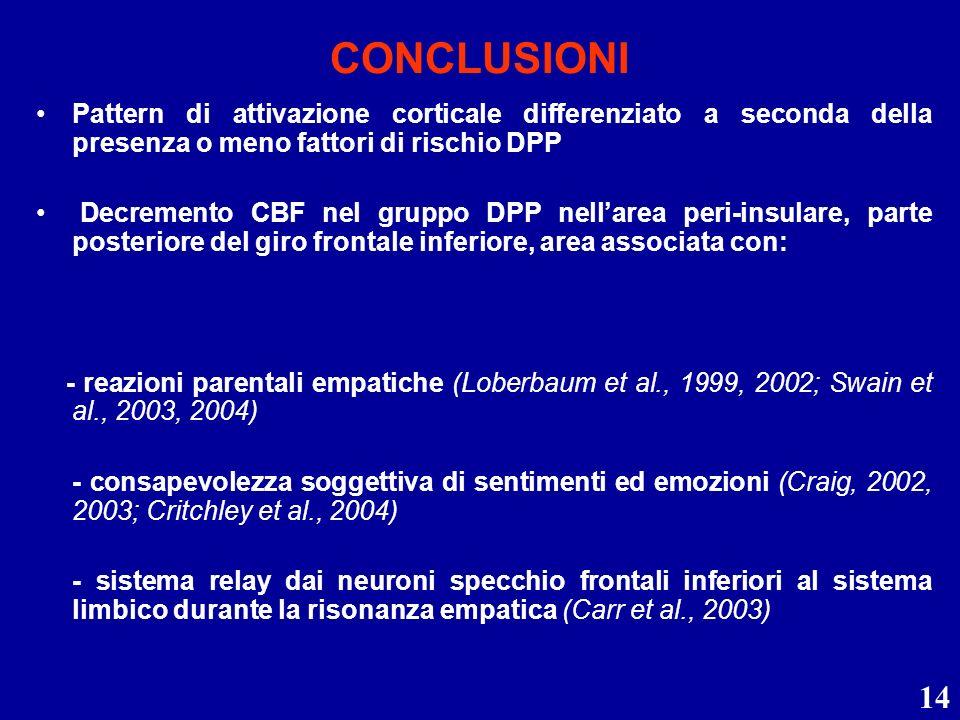 14 CONCLUSIONI Pattern di attivazione corticale differenziato a seconda della presenza o meno fattori di rischio DPP Decremento CBF nel gruppo DPP nel
