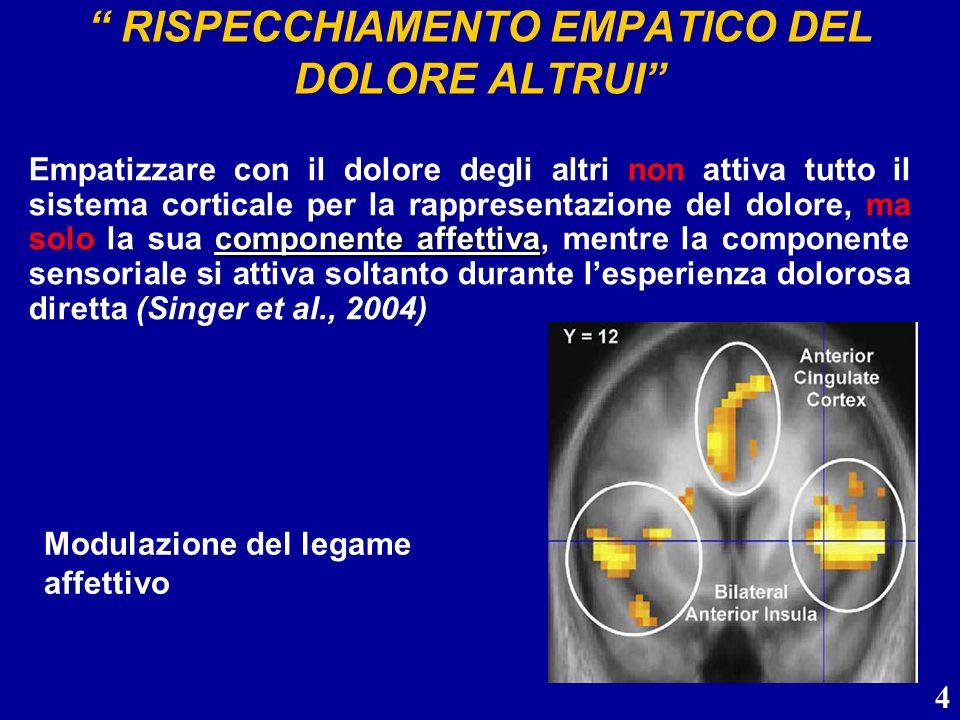 4 RISPECCHIAMENTO EMPATICO DEL DOLORE ALTRUI componente affettiva Empatizzare con il dolore degli altri non attiva tutto il sistema corticale per la r