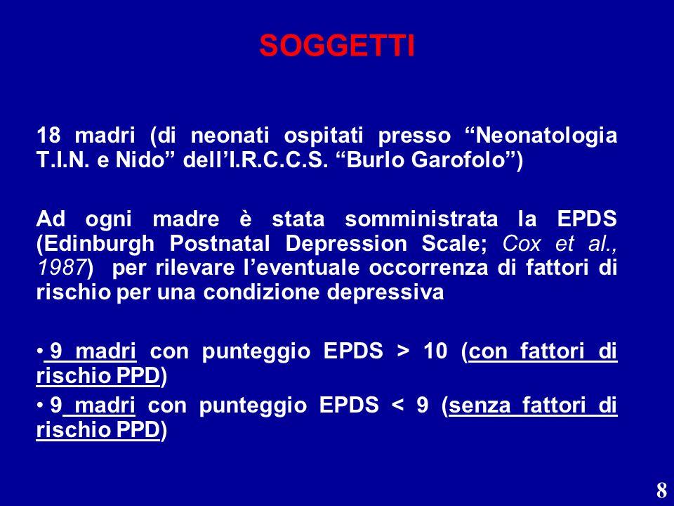 8 SOGGETTI 18 madri (di neonati ospitati presso Neonatologia T.I.N. e Nido dellI.R.C.C.S. Burlo Garofolo) Ad ogni madre è stata somministrata la EPDS
