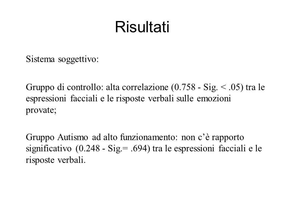 Sistema soggettivo: Gruppo di controllo: alta correlazione (0.758 - Sig. <.05) tra le espressioni facciali e le risposte verbali sulle emozioni provat