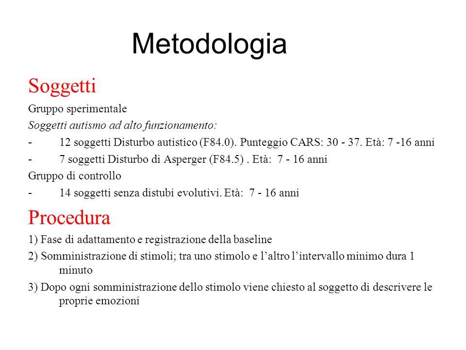 Metodologia Soggetti Gruppo sperimentale Soggetti autismo ad alto funzionamento: -12 soggetti Disturbo autistico (F84.0). Punteggio CARS: 30 - 37. Età