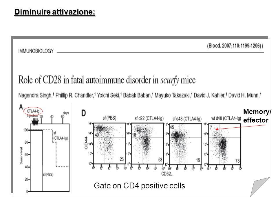 Memory/ effector Gate on CD4 positive cells Diminuire attivazione: