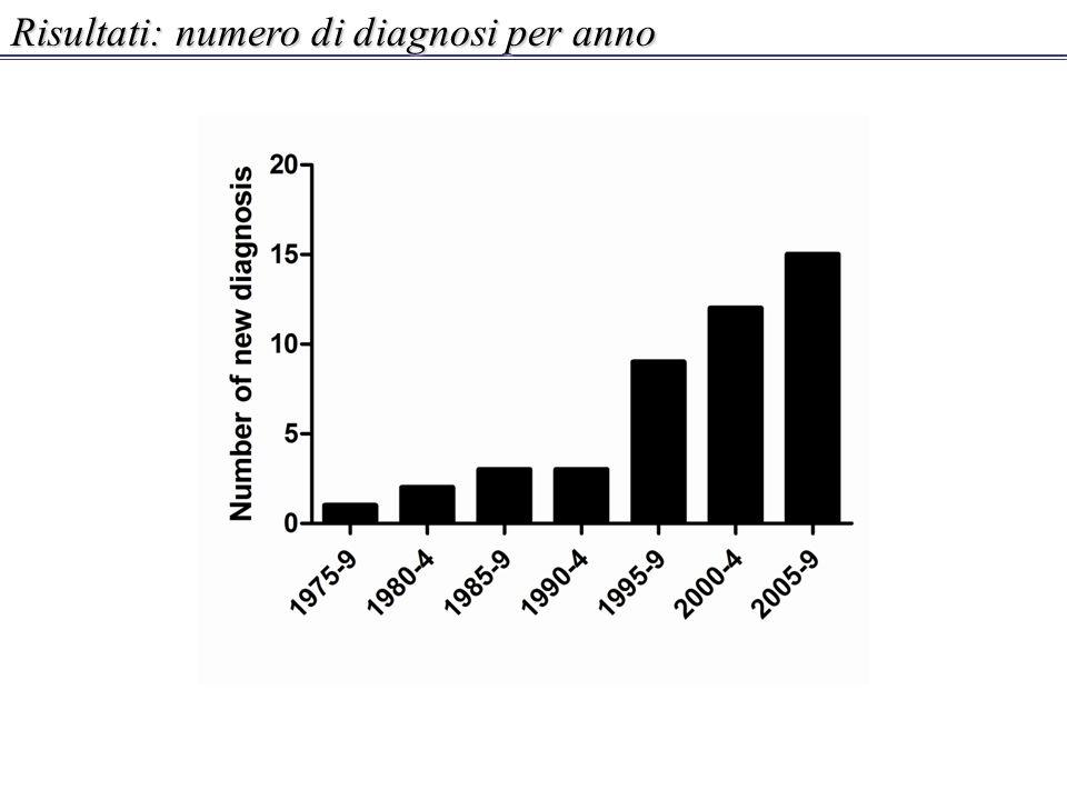 Risultati: numero di diagnosi per anno