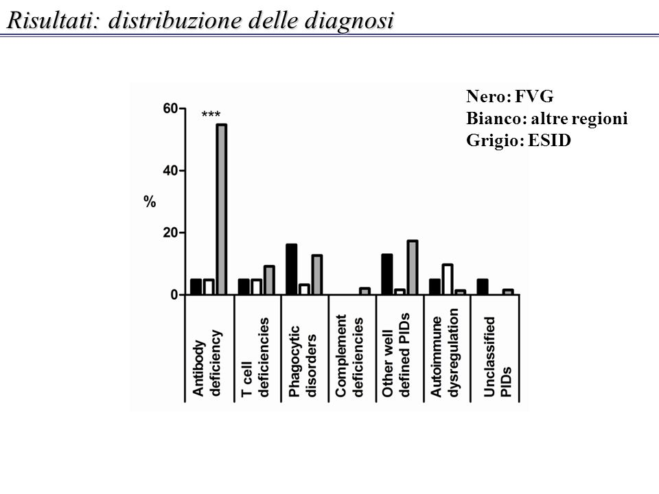 Risultati: distribuzione delle diagnosi Nero: FVG Bianco: altre regioni Grigio: ESID