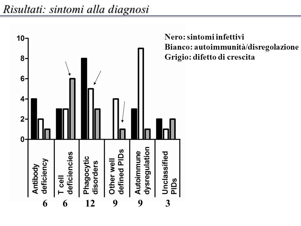 Risultati: sintomi alla diagnosi Nero: sintomi infettivi Bianco: autoimmunità/disregolazione Grigio: difetto di crescita 6 6 12 9 9 3